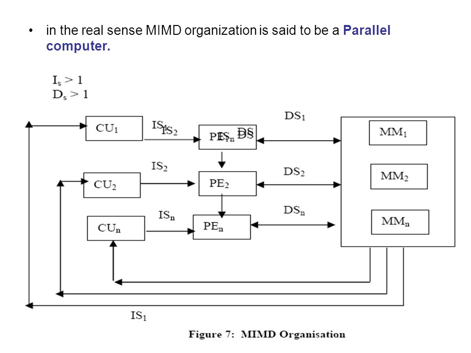 in the real sense MIMD organization is said to be a Parallel computer.
