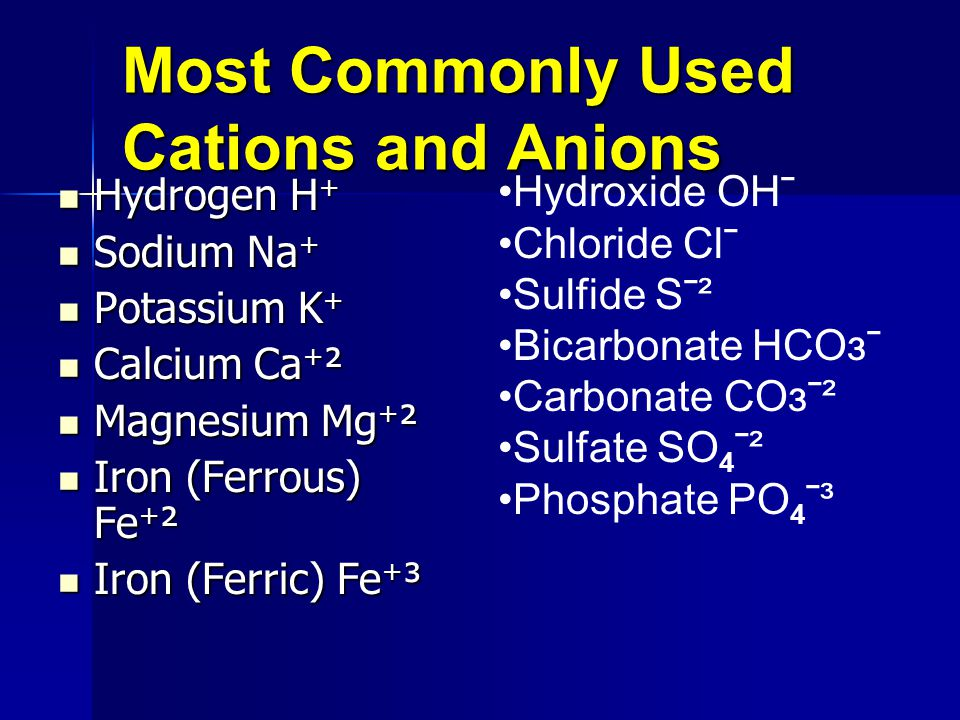 Most Commonly Used Cations and Anions