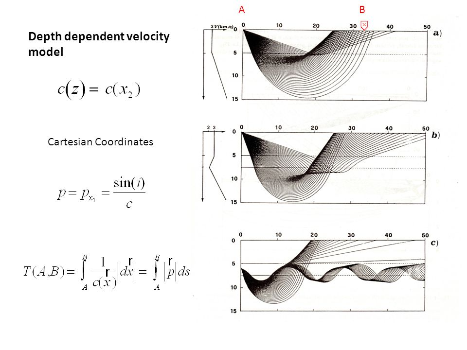 Depth dependent velocity model
