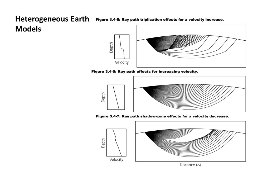 Heterogeneous Earth Models