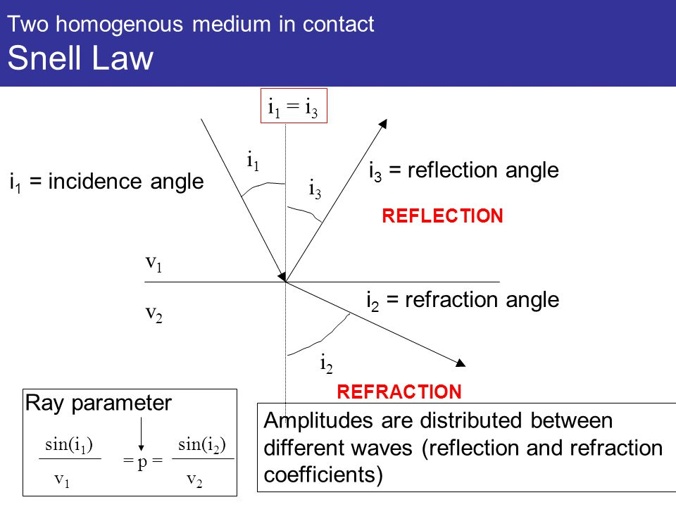 Two homogenous medium in contact Snell Law