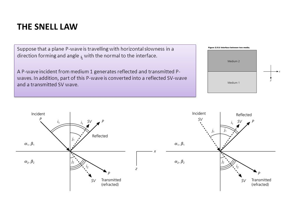THE SNELL LAW