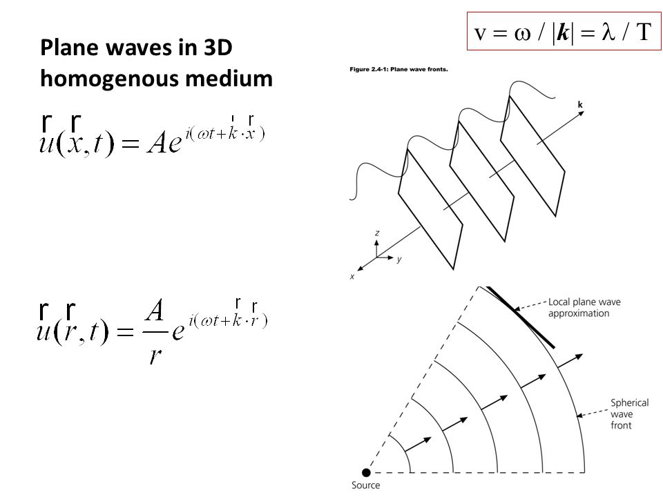 Plane waves in 3D homogenous medium