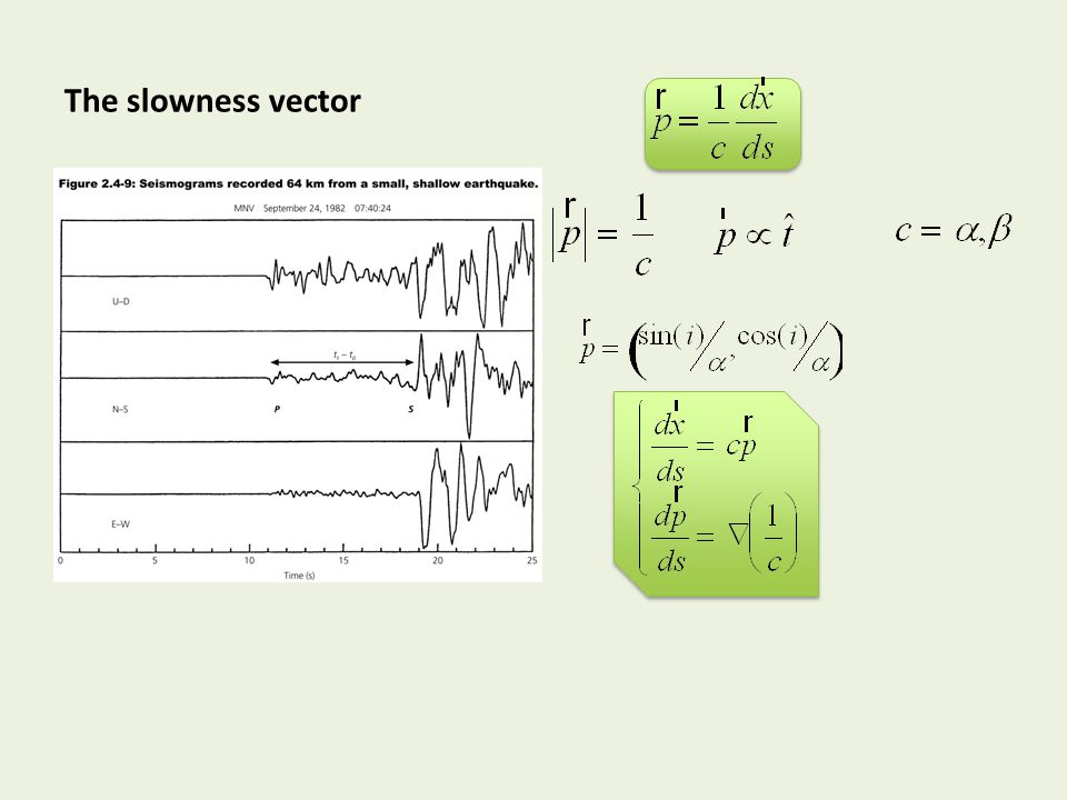 The slowness vector Properties Components in 2D Ray equation