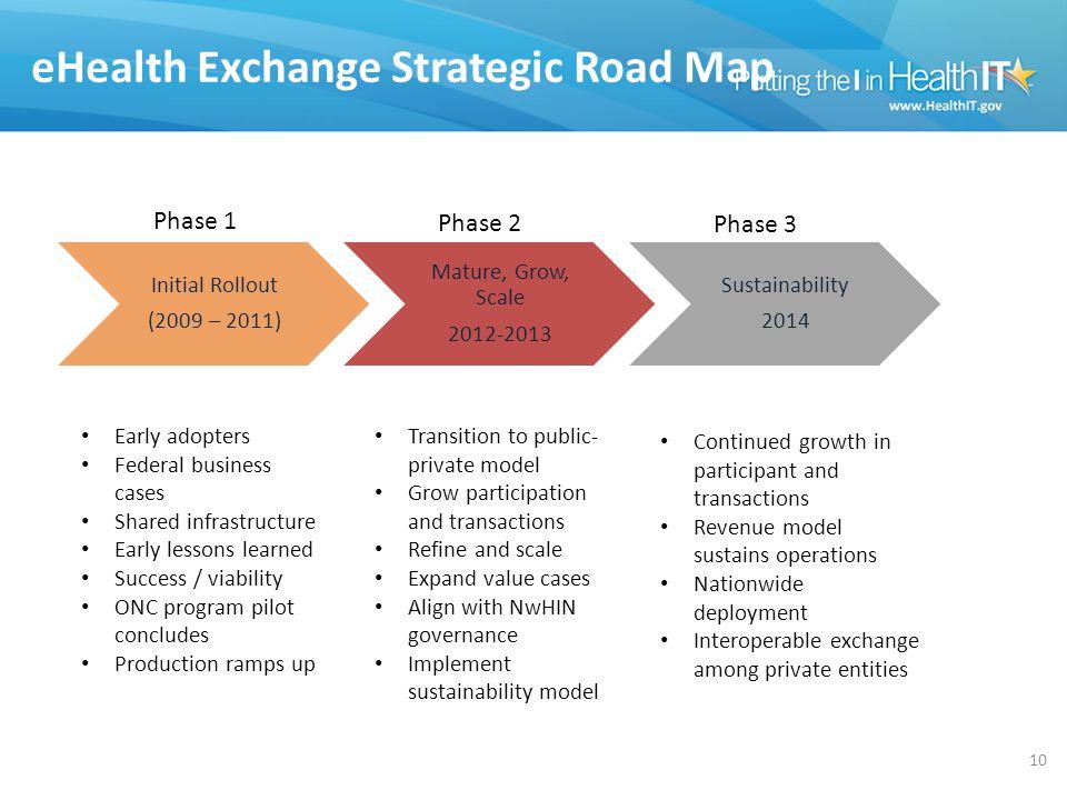 eHealth Exchange Strategic Road Map