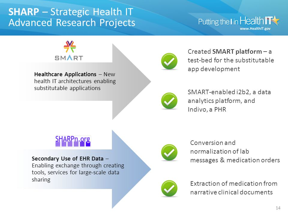 SHARP – Strategic Health IT Advanced Research Projects