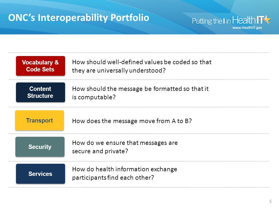 ONC's Interoperability Portfolio