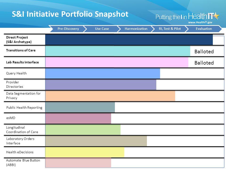 S&I Initiative Portfolio Snapshot