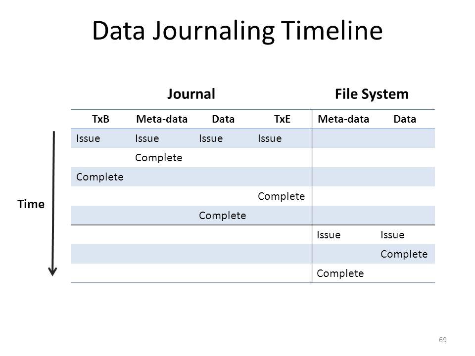 Data Journaling Timeline