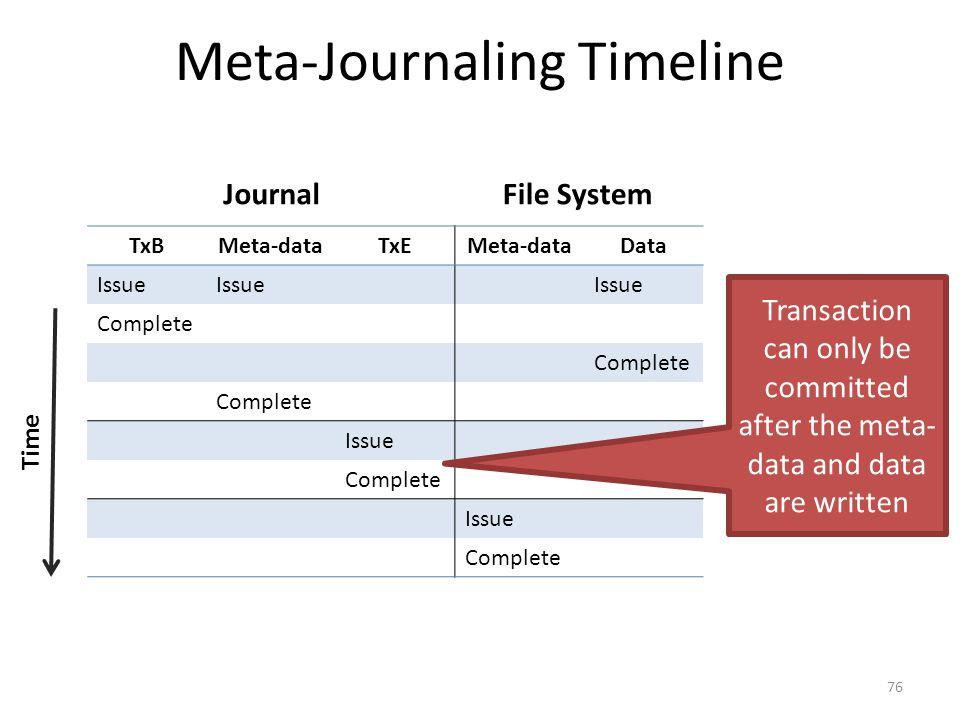 Meta-Journaling Timeline