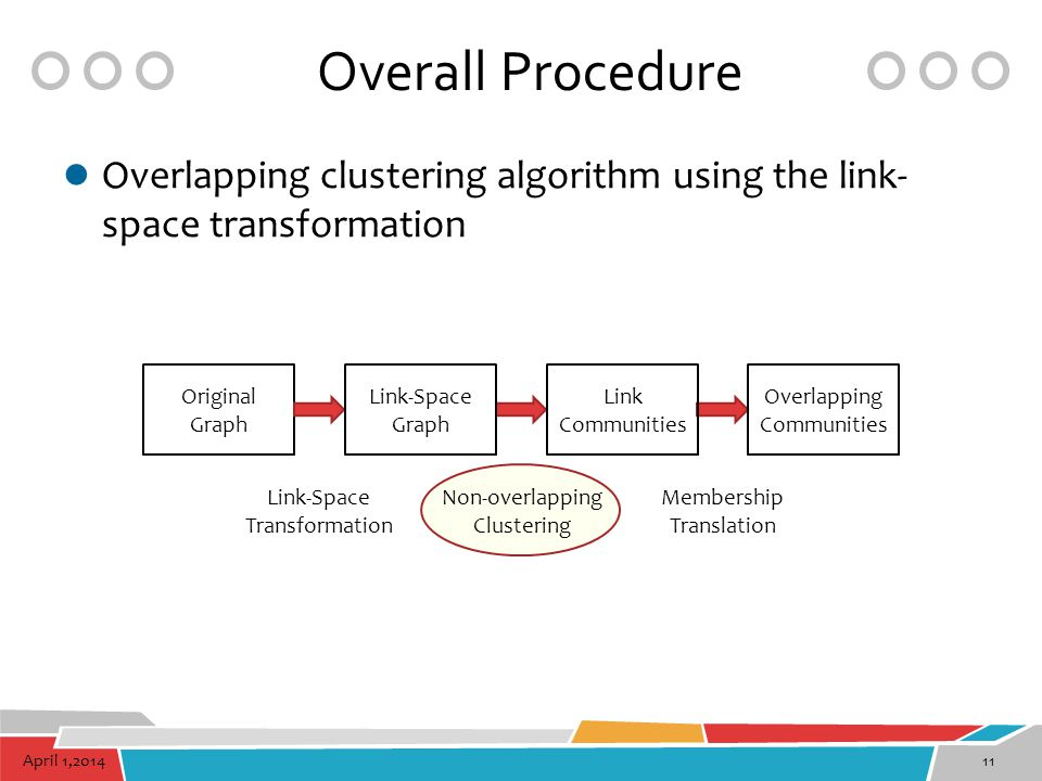 Overall Procedure Overlapping clustering algorithm using the link-space transformation. Original. Graph.