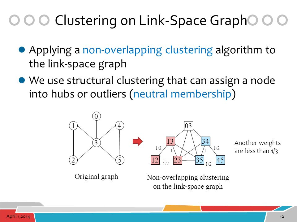 Clustering on Link-Space Graph