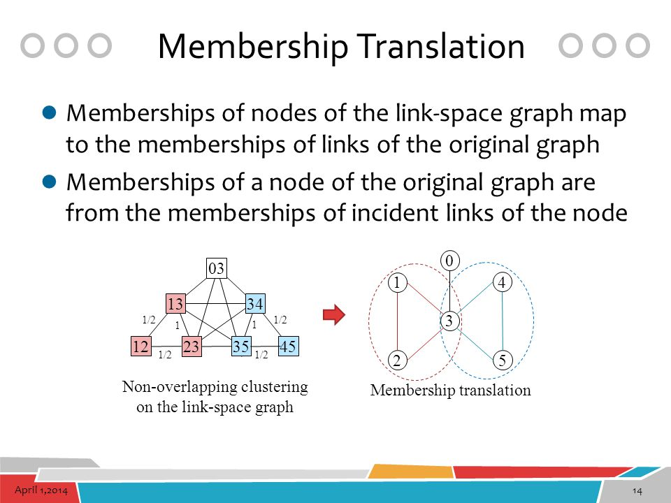 Membership Translation