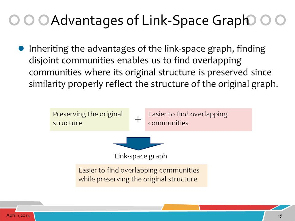 Advantages of Link-Space Graph