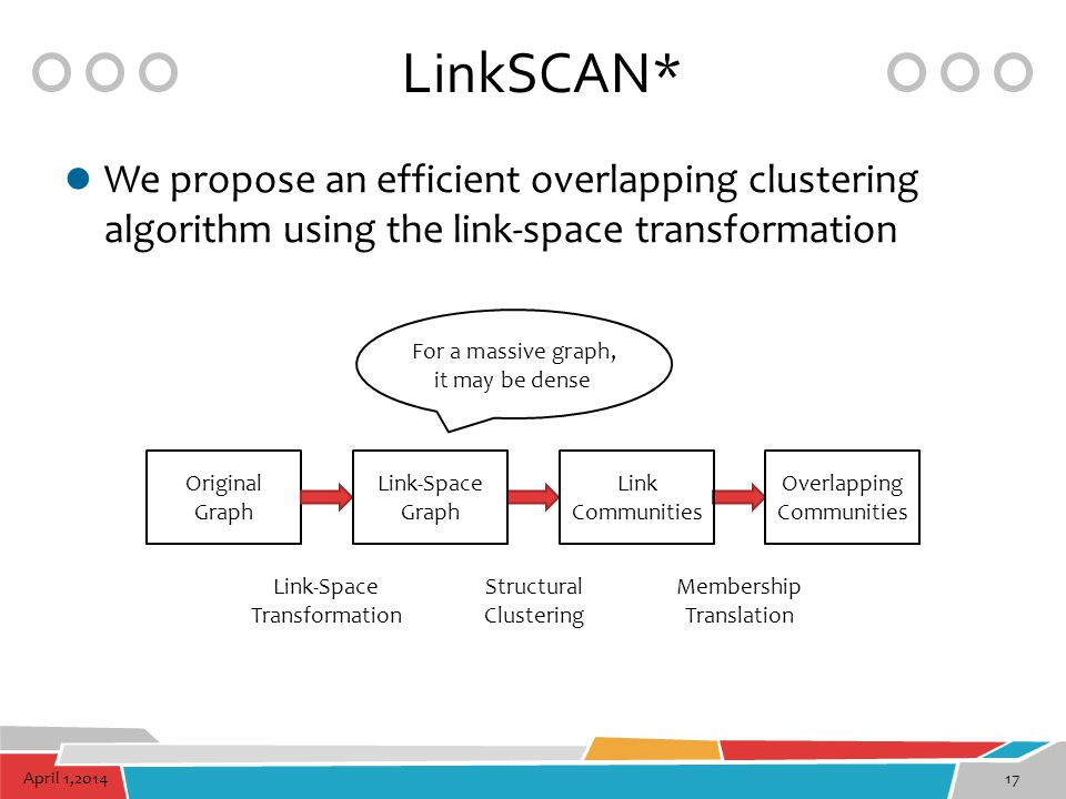LinkSCAN* We propose an efficient overlapping clustering algorithm using the link-space transformation.