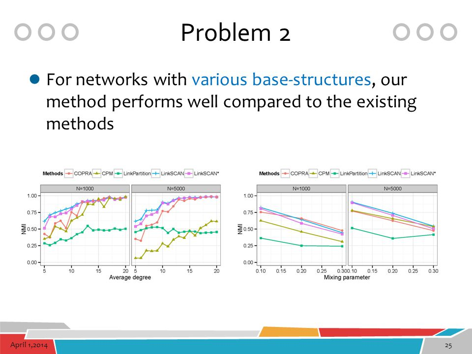 Problem 2 For networks with various base-structures, our method performs well compared to the existing methods.