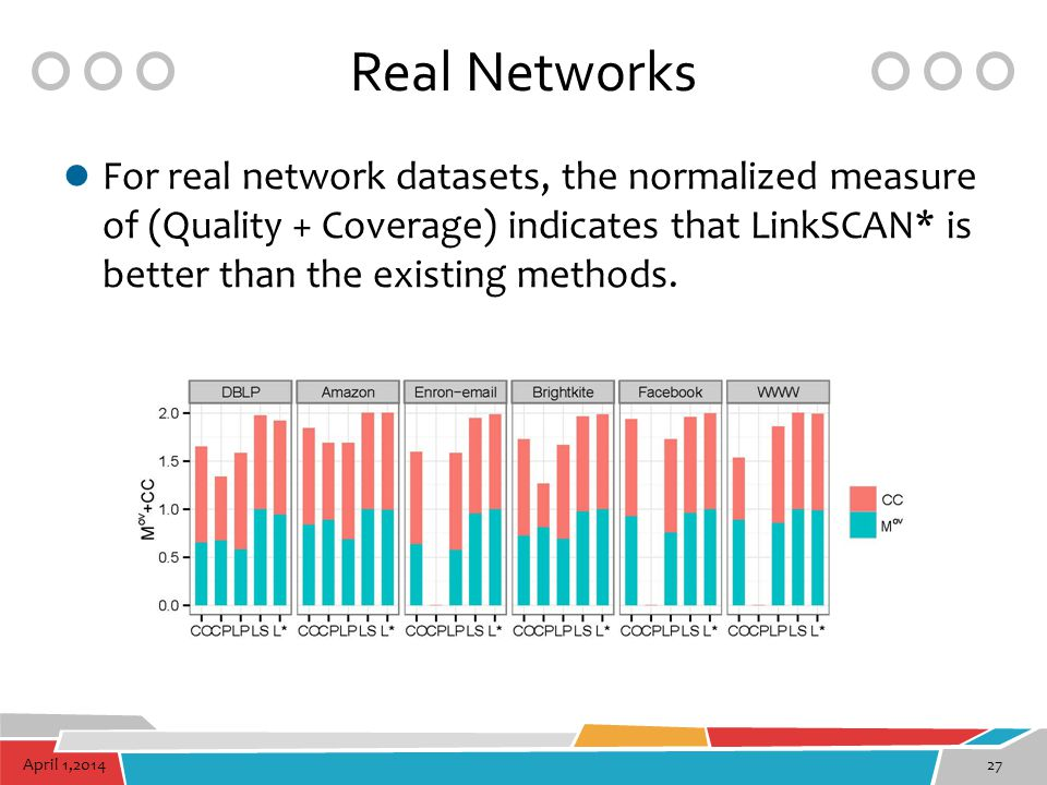 Real Networks For real network datasets, the normalized measure of (Quality + Coverage) indicates that LinkSCAN* is better than the existing methods.
