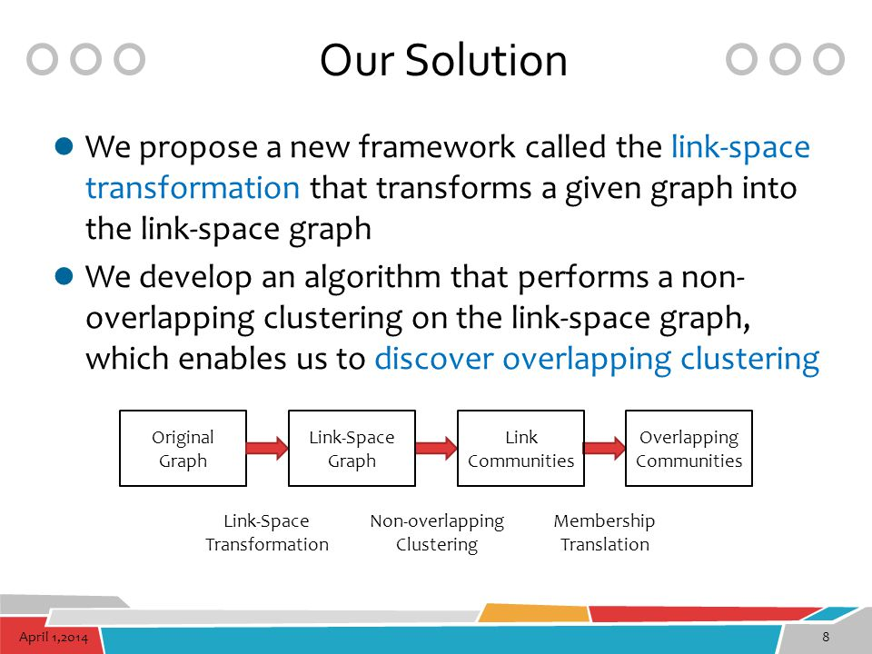 Our Solution We propose a new framework called the link-space transformation that transforms a given graph into the link-space graph.