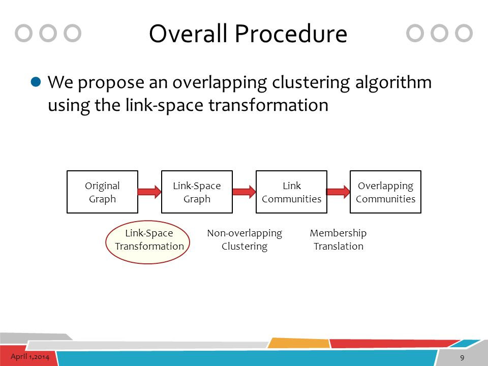 Overall Procedure We propose an overlapping clustering algorithm using the link-space transformation.