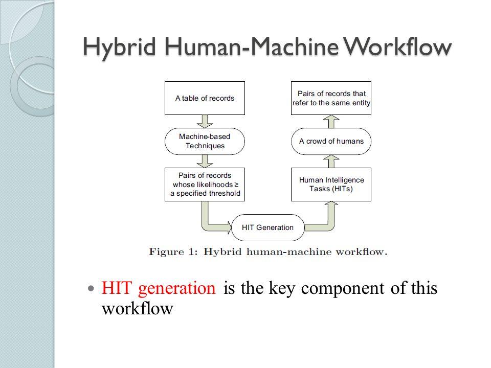 Hybrid Human-Machine Workflow