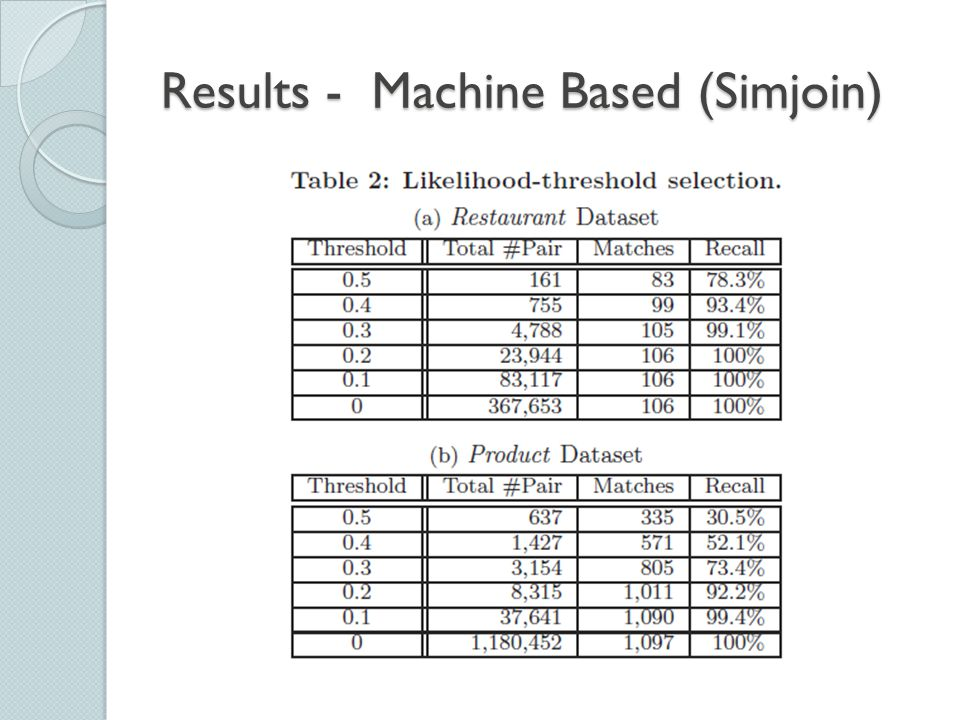 Results - Machine Based (Simjoin)