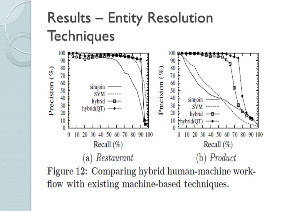 Results – Entity Resolution Techniques