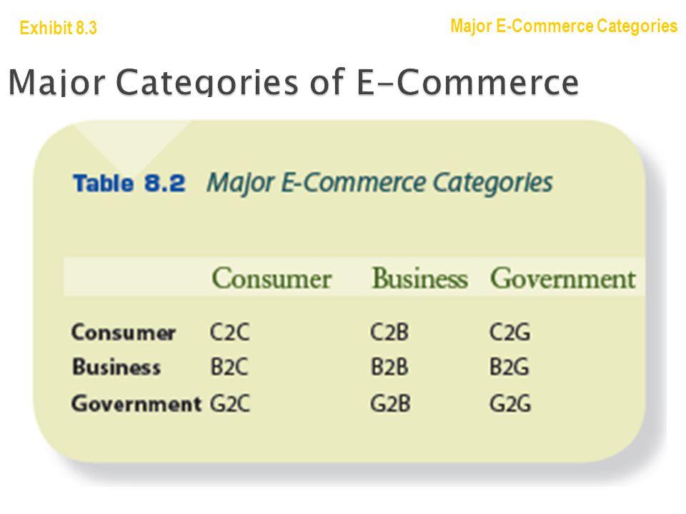 Major Categories of E-Commerce