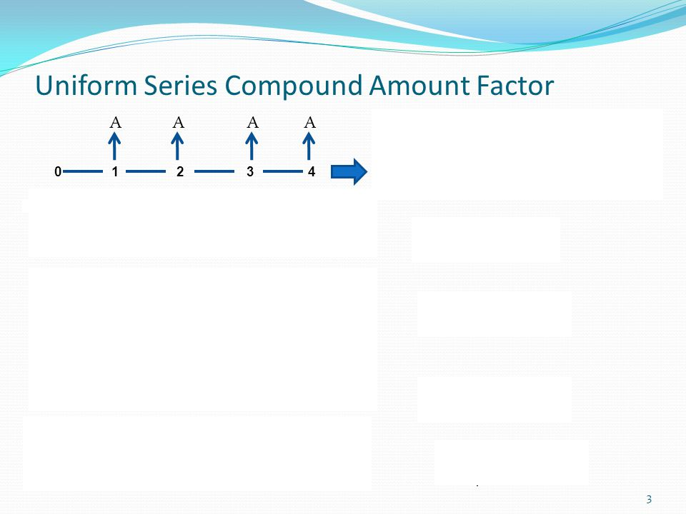 Uniform Series Compound Amount Factor