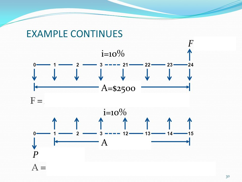 EXAMPLE CONTINUES F = 245,868 i=10% A=$2500 i=10% A =$32,332