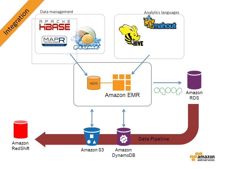 Integration Amazon EMR Data Pipeline Data management