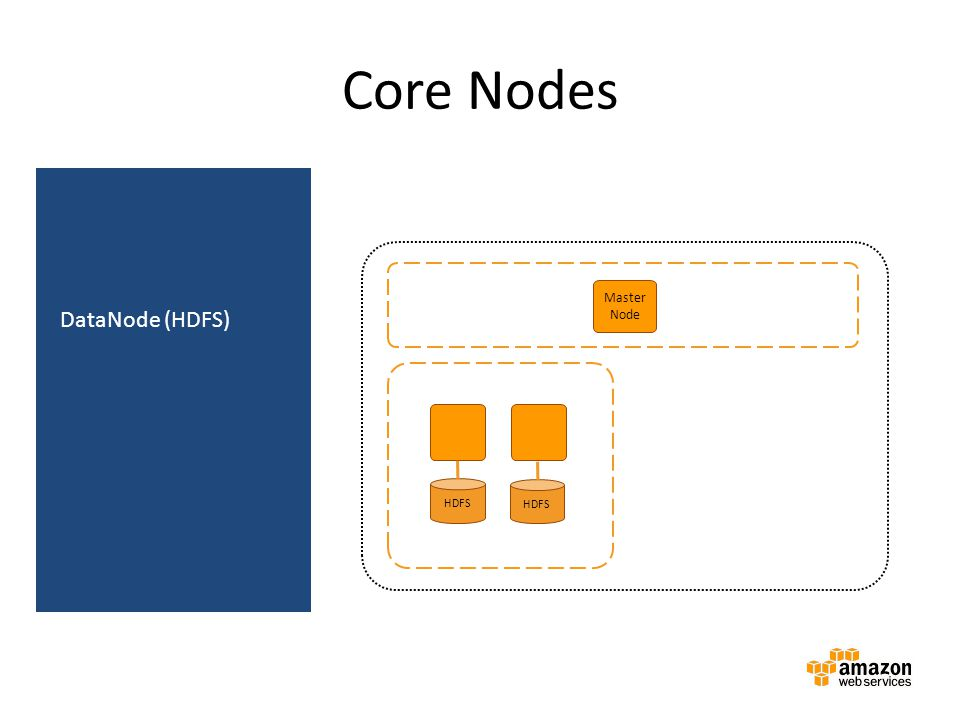 Core Nodes DataNode (HDFS) Amazon EMR cluster Master instance group