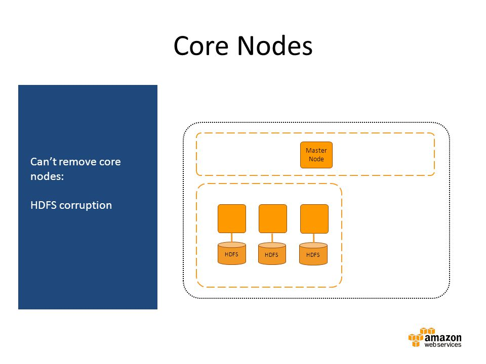 Core Nodes Can't remove core nodes: HDFS corruption Amazon EMR cluster
