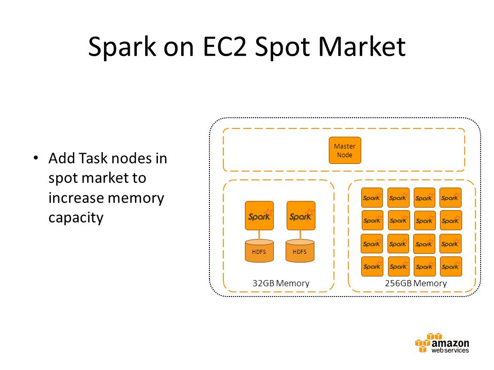 Spark on EC2 Spot Market Amazon EMR cluster. Master instance group. Master Node. Add Task nodes in spot market to increase memory capacity.