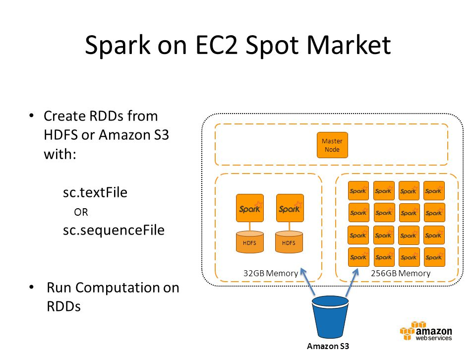 Spark on EC2 Spot Market Create RDDs from HDFS or Amazon S3 with: