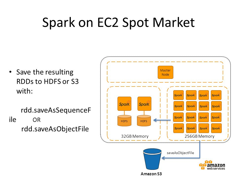 Spark on EC2 Spot Market Save the resulting RDDs to HDFS or S3 with: