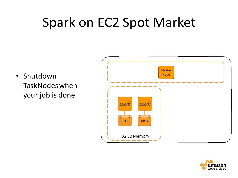 Spark on EC2 Spot Market Shutdown TaskNodes when your job is done
