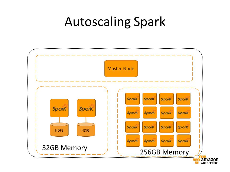 Autoscaling Spark Amazon EMR cluster 32GB Memory 256GB Memory