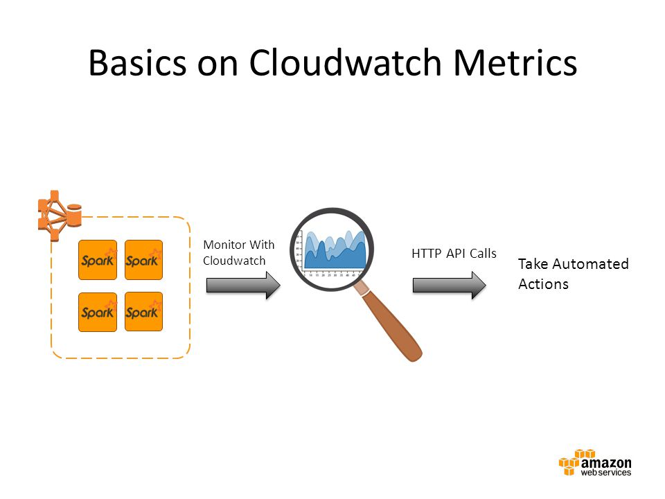 Basics on Cloudwatch Metrics