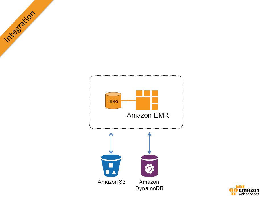 Integration HDFS Amazon EMR Amazon S3 Amazon DynamoDB