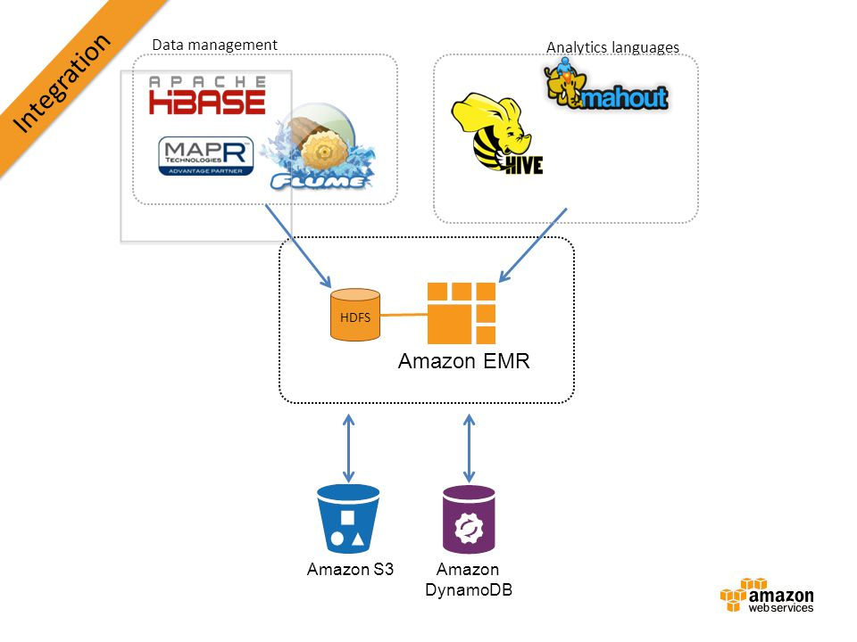 Integration Amazon EMR Data management Analytics languages Amazon S3