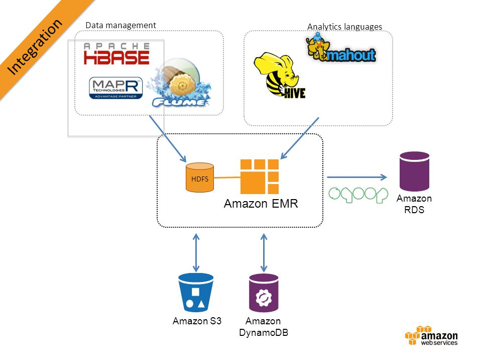 Integration Amazon EMR Data management Analytics languages Amazon RDS