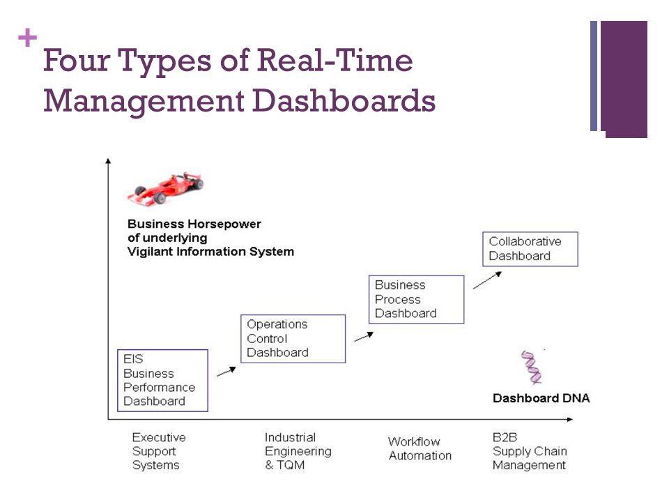 Four Types of Real-Time Management Dashboards