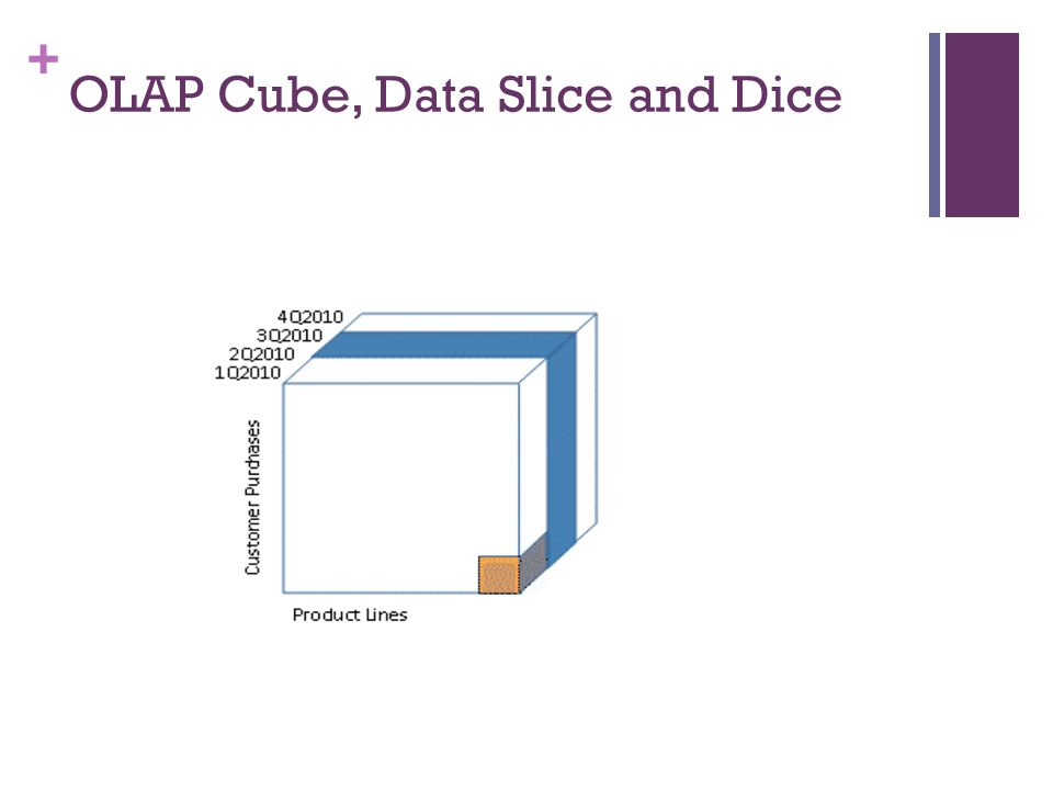 OLAP Cube, Data Slice and Dice