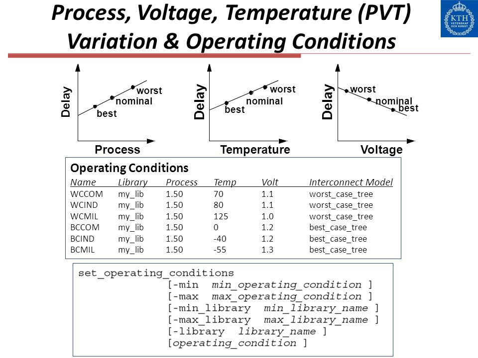 Process, Voltage, Temperature (PVT) Variation & Operating Conditions