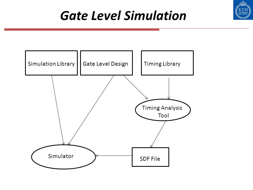 Gate Level Simulation Gate Level Design Simulator Timing Analysis Tool