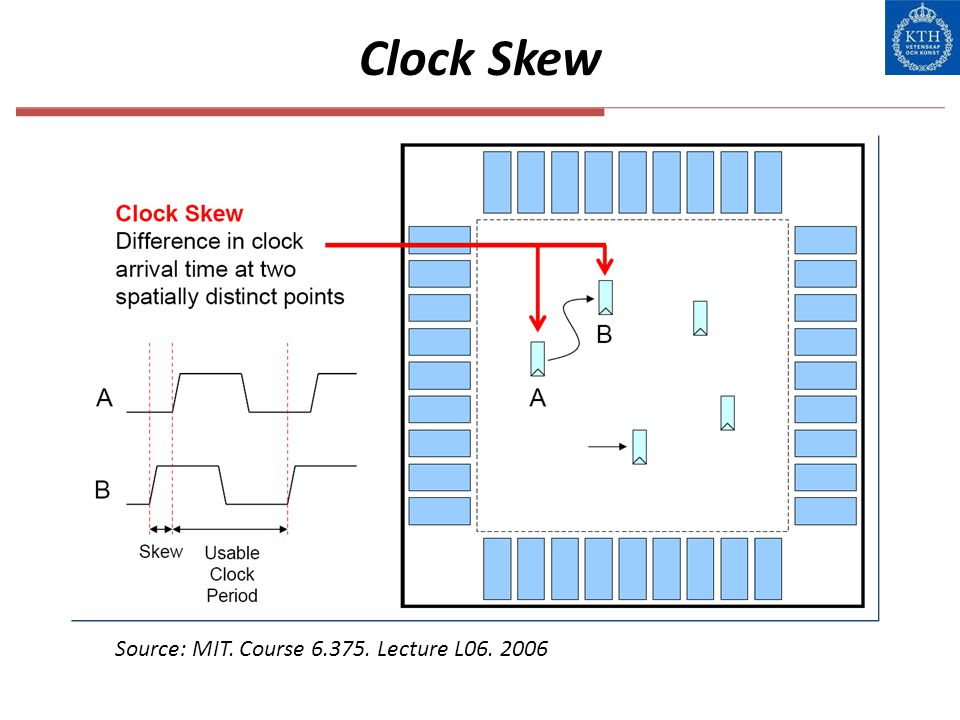 Clock Skew Source: MIT. Course 6.375. Lecture L06. 2006