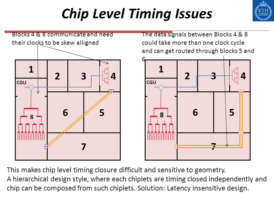 Chip Level Timing Issues
