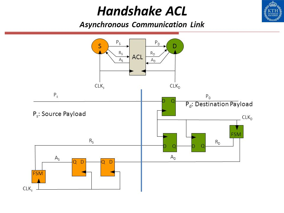 Handshake ACL Asynchronous Communication Link