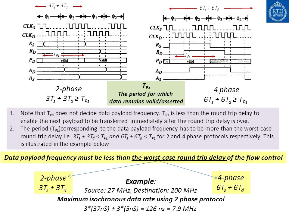 2-phase 4 phase 3Ts + 3Td ≥ TPs 6Ts + 6Td ≥ TPs 2-phase 4-phase