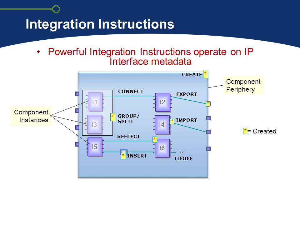 Integration Instructions